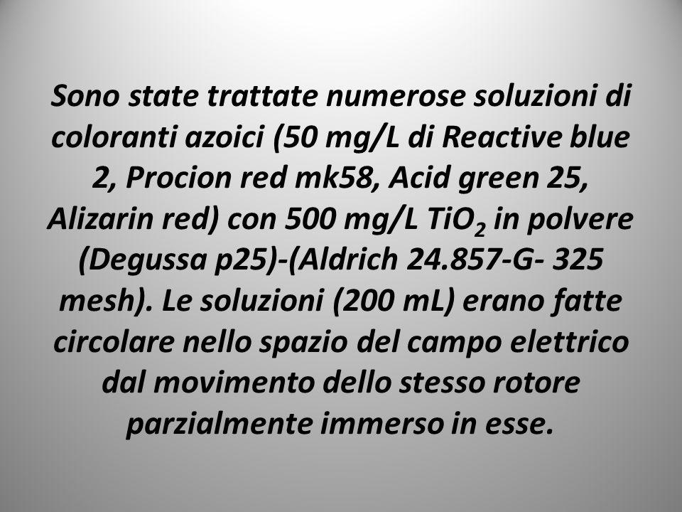 Sono state trattate numerose soluzioni di coloranti azoici (50 mg/L di Reactive blue 2, Procion red mk58, Acid green 25, Alizarin red) con 500 mg/L TiO2 in polvere (Degussa p25)-(Aldrich 24.857-G- 325 mesh).