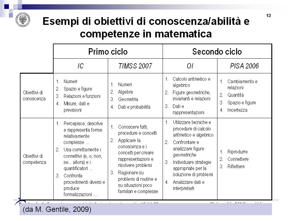 (da M. Gentile, 2009)