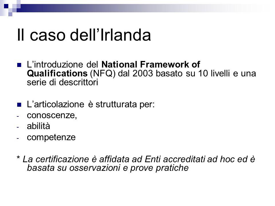 Il caso dell'IrlandaL'introduzione del National Framework of Qualifications (NFQ) dal 2003 basato su 10 livelli e una serie di descrittori.