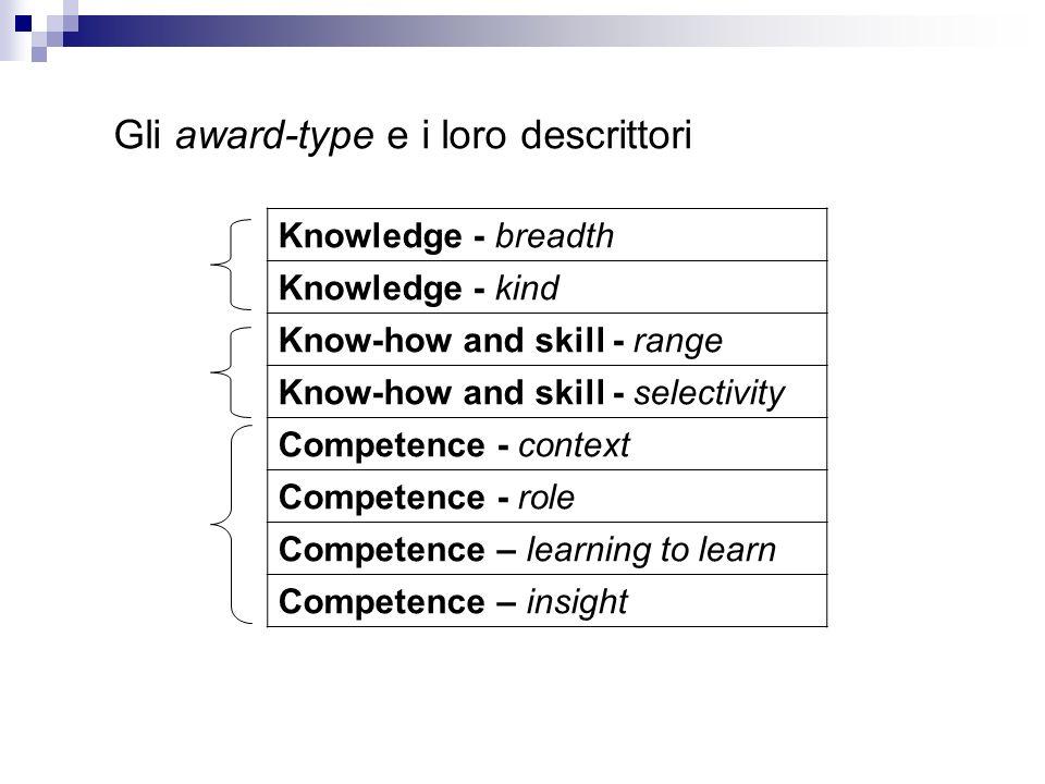 Gli award-type e i loro descrittori