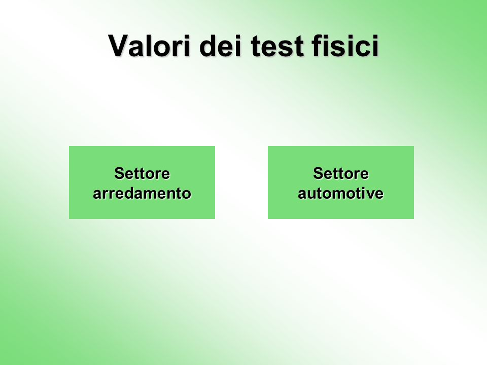 Valori dei test fisici Settore arredamento Settore automotive