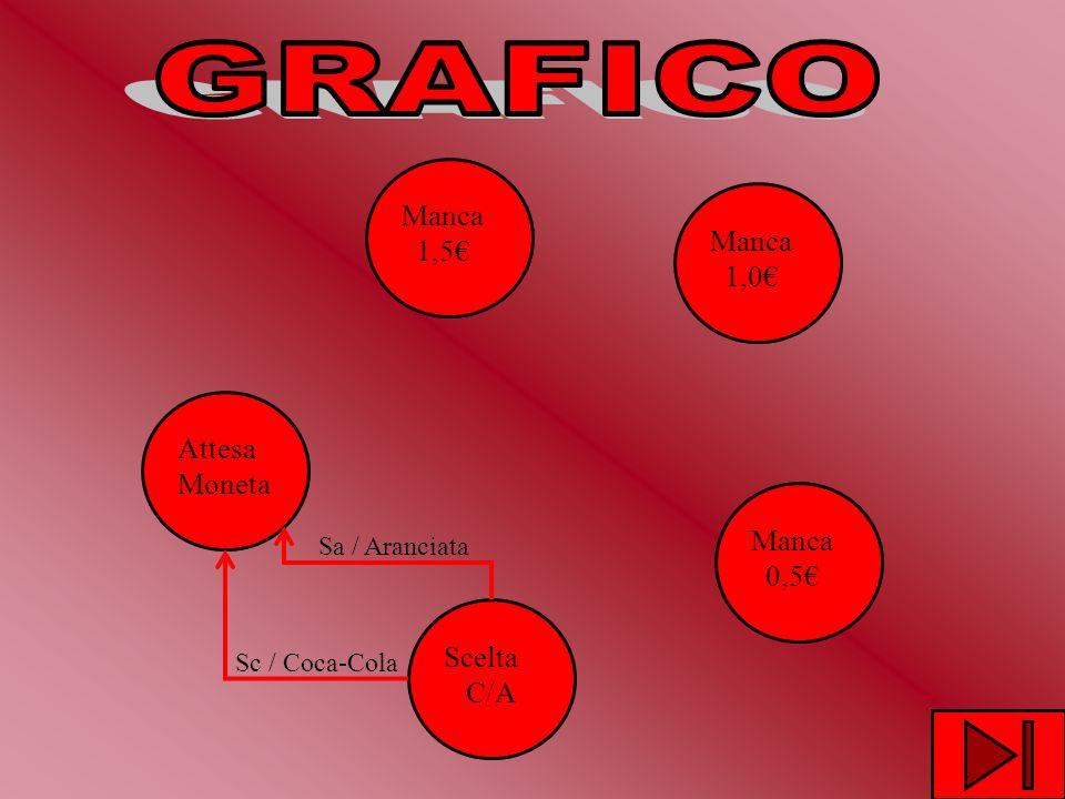 GRAFICO Manca 1,5€ Manca 1,0€ Attesa Moneta Manca 0,5€ Scelta C/A