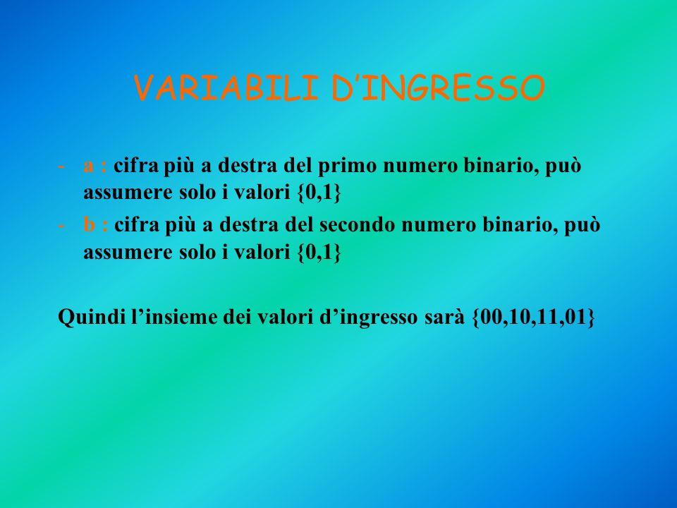 VARIABILI D'INGRESSO a : cifra più a destra del primo numero binario, può assumere solo i valori {0,1}