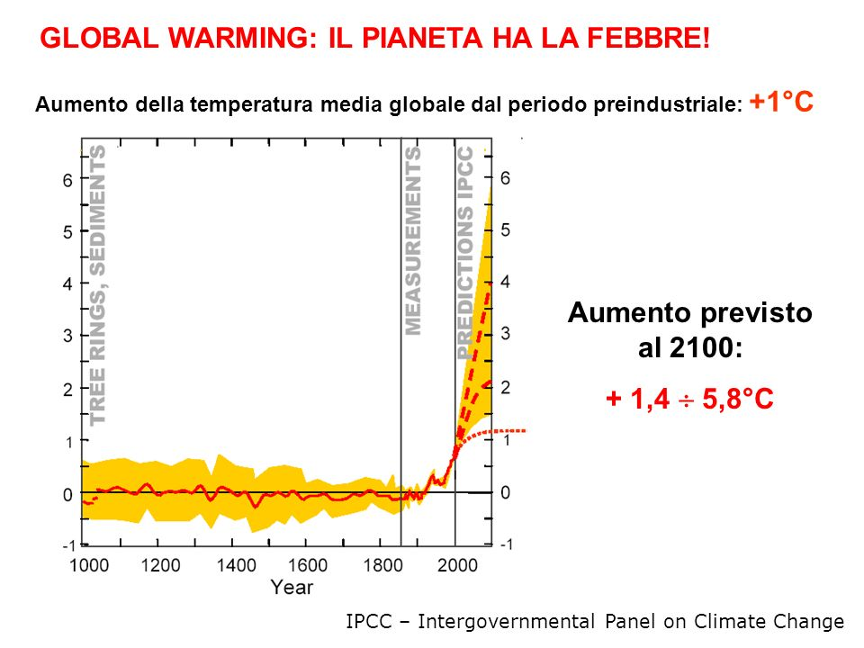 Aumento previsto al 2100: + 1,4  5,8°C