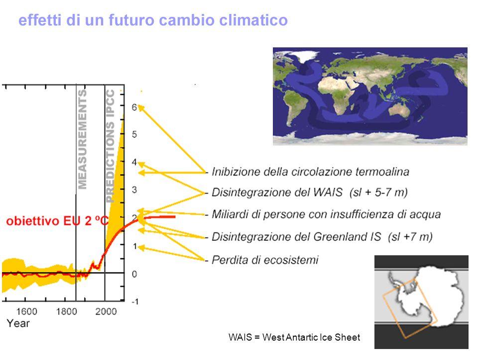 WAIS = West Antartic Ice Sheet