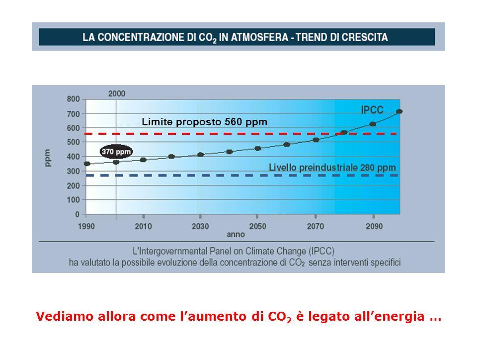 Vediamo allora come l'aumento di CO2 è legato all'energia …