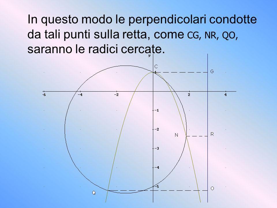 In questo modo le perpendicolari condotte da tali punti sulla retta, come CG, NR, QO, saranno le radici cercate.