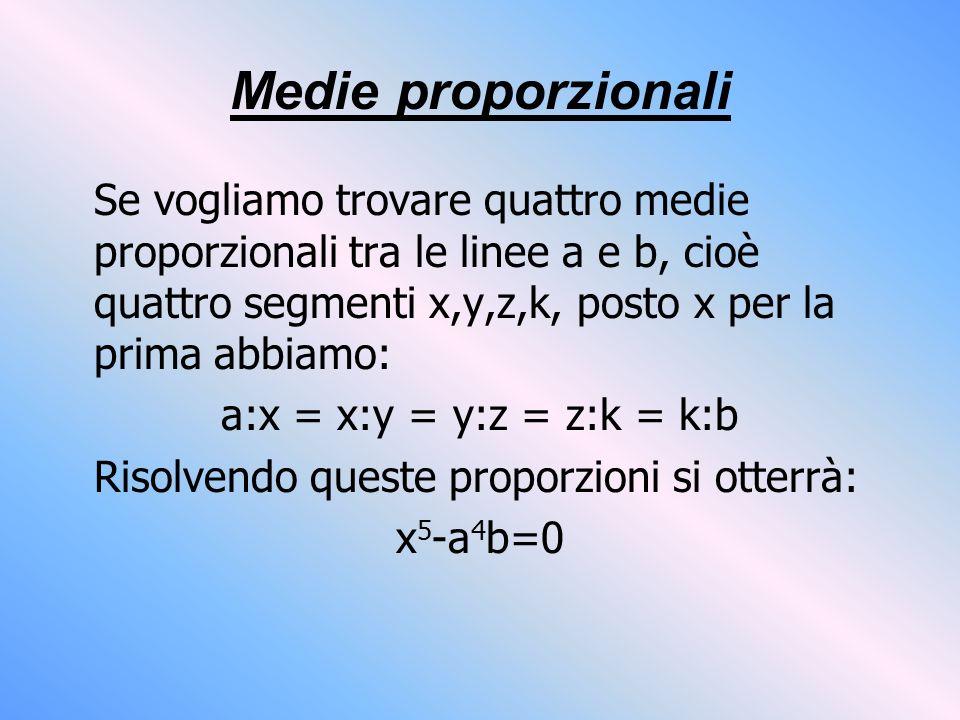 Medie proporzionali Se vogliamo trovare quattro medie proporzionali tra le linee a e b, cioè quattro segmenti x,y,z,k, posto x per la prima abbiamo: