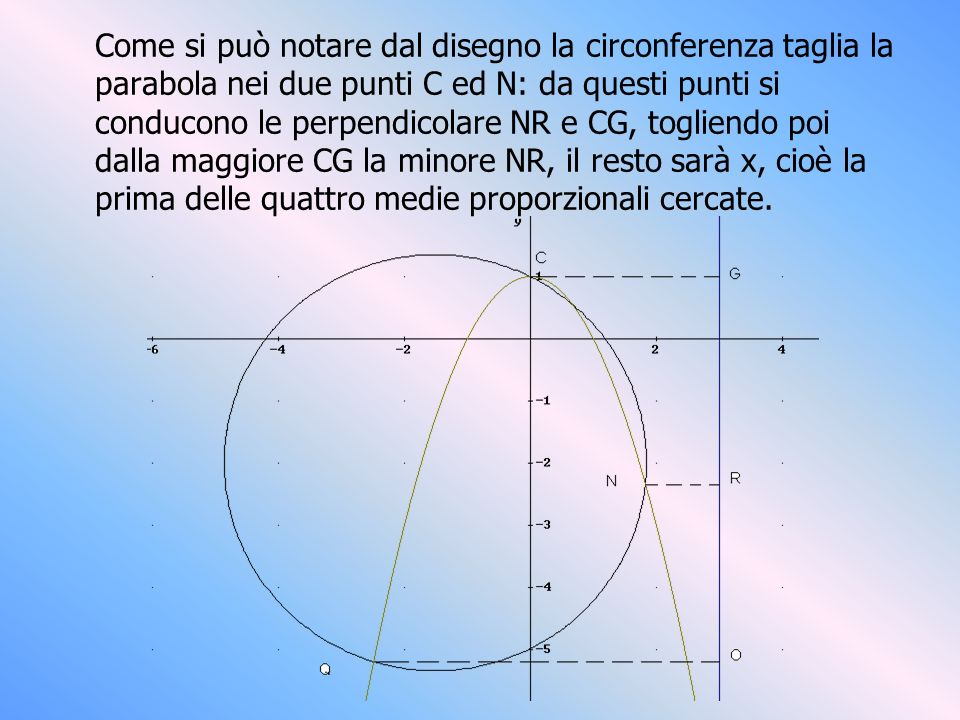 Come si può notare dal disegno la circonferenza taglia la parabola nei due punti C ed N: da questi punti si conducono le perpendicolare NR e CG, togliendo poi dalla maggiore CG la minore NR, il resto sarà x, cioè la prima delle quattro medie proporzionali cercate.