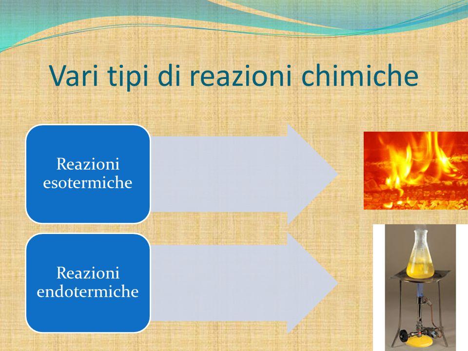 Vari tipi di reazioni chimiche