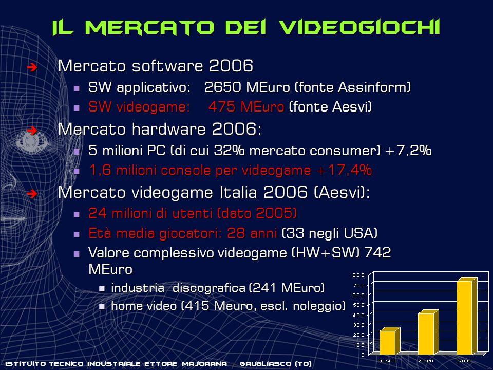Il mercato dei videogiochi