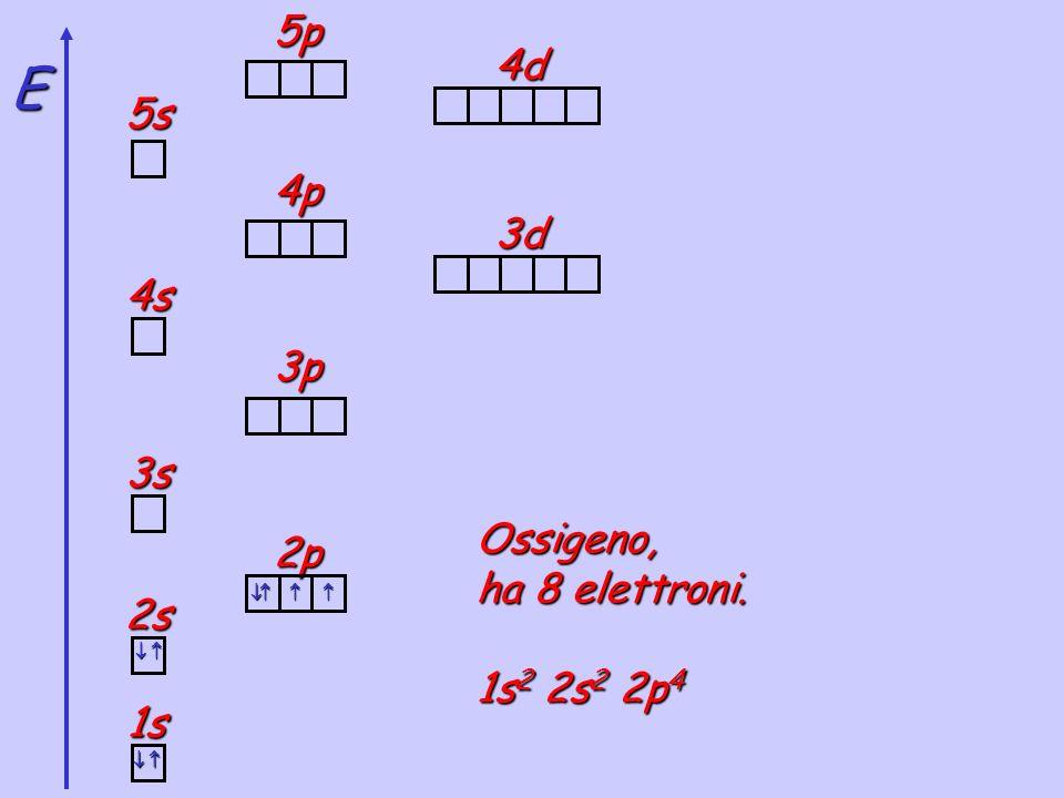 E 5p 4d 5s 4p 3d 4s 3p 3s Ossigeno, 2p ha 8 elettroni. 2s 1s2 2s2 2p4