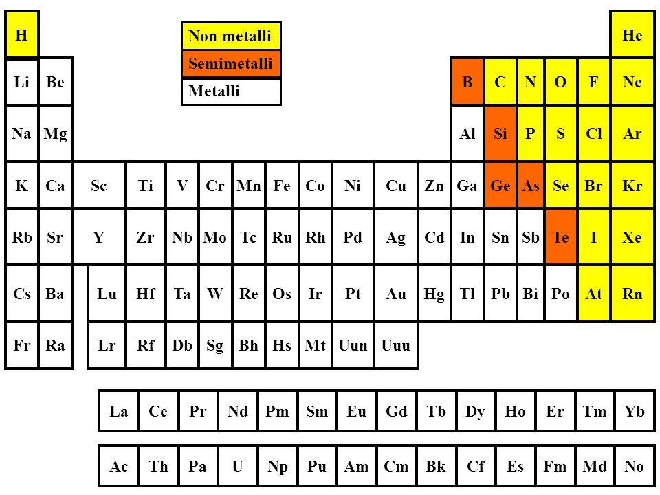 Non metalli Semimetalli. Lr. Lu. Uuu. Uun. Mt. Hs. Bh. Sg. Db. Rf. Ra. Fr. Rn. At. Po.
