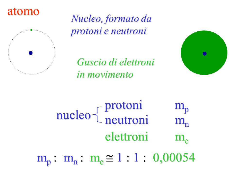 atomo protoni mp nucleo neutroni mn elettroni me