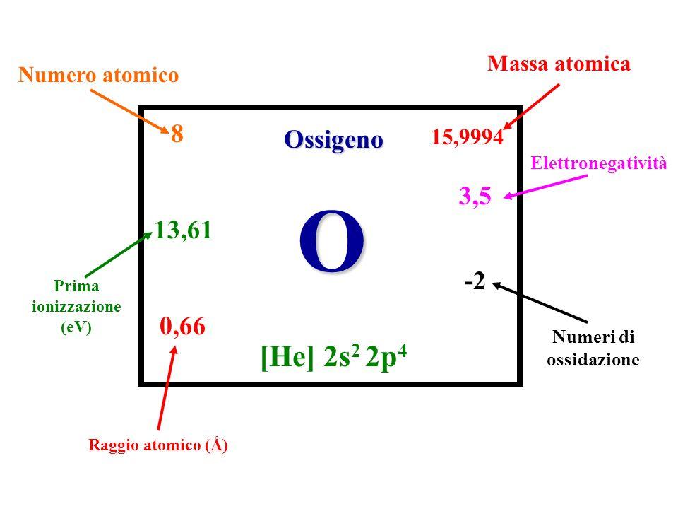 Prima ionizzazione (eV)