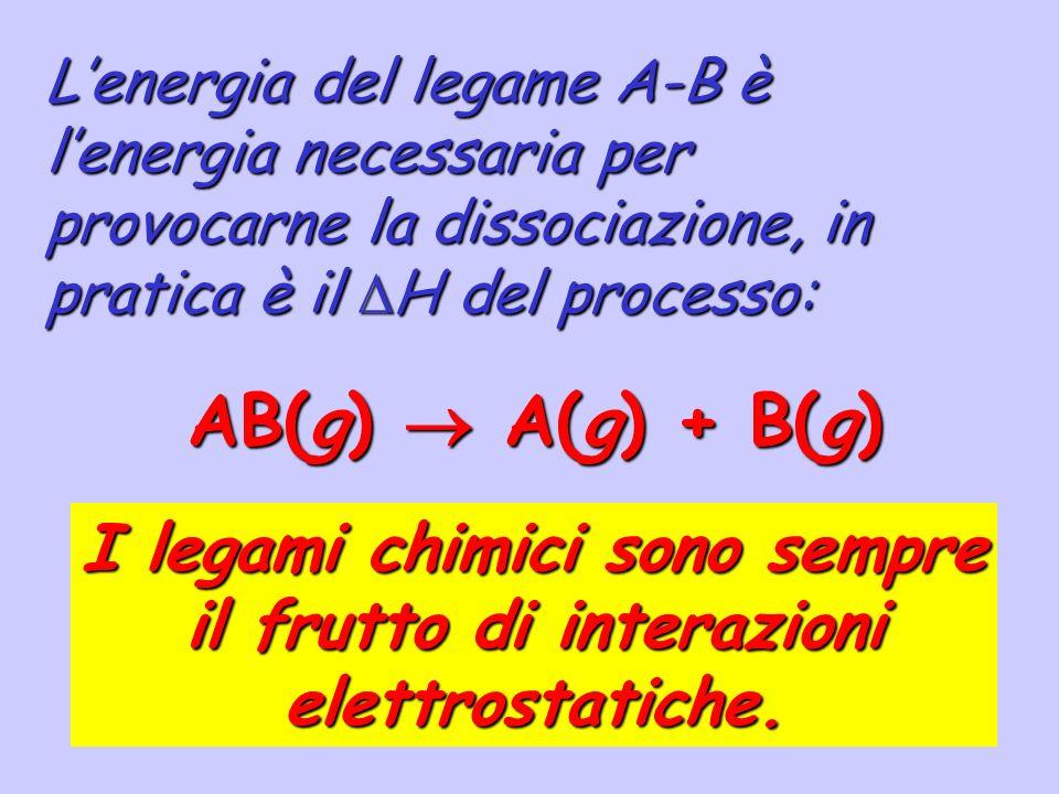 I legami chimici sono sempre il frutto di interazioni elettrostatiche.