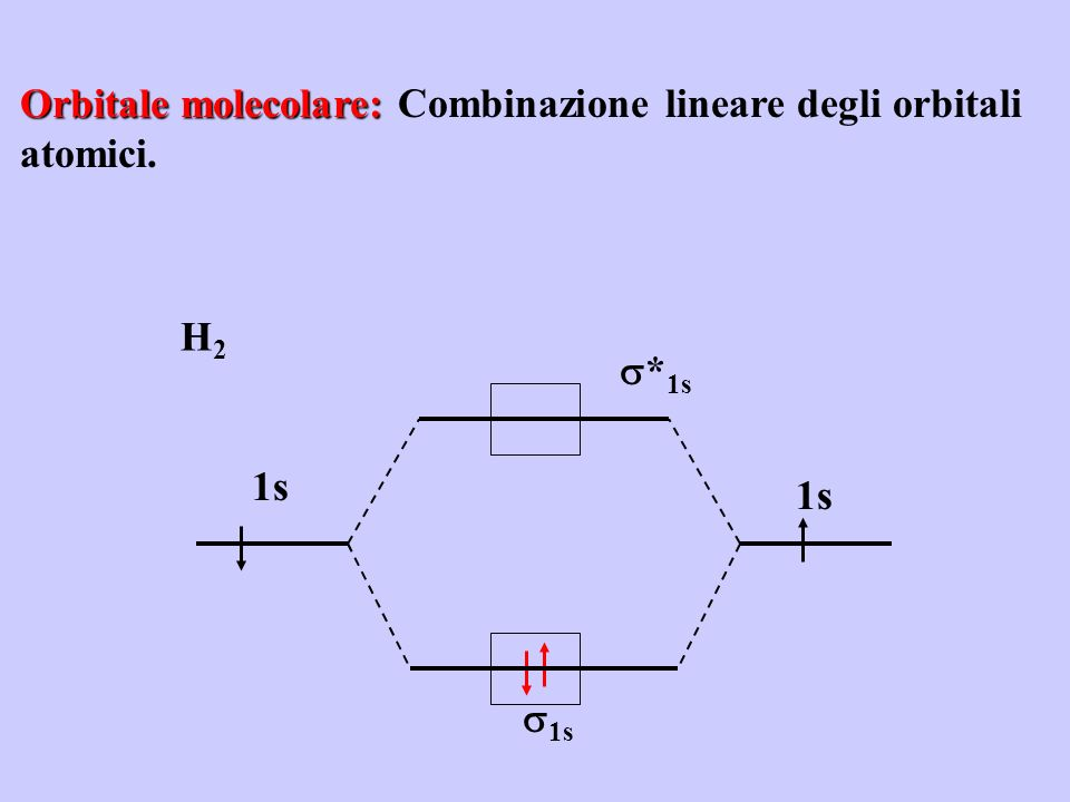 Orbitale molecolare: Combinazione lineare degli orbitali atomici.
