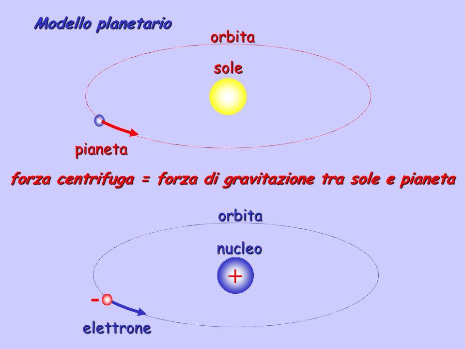 + - Modello planetario orbita sole pianeta