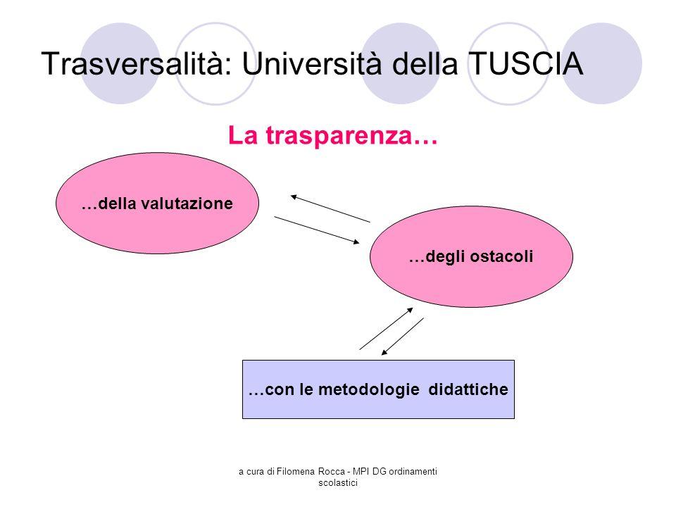 Trasversalità: Università della TUSCIA
