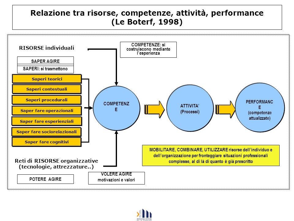 Relazione tra risorse, competenze, attività, performance (Le Boterf, 1998)