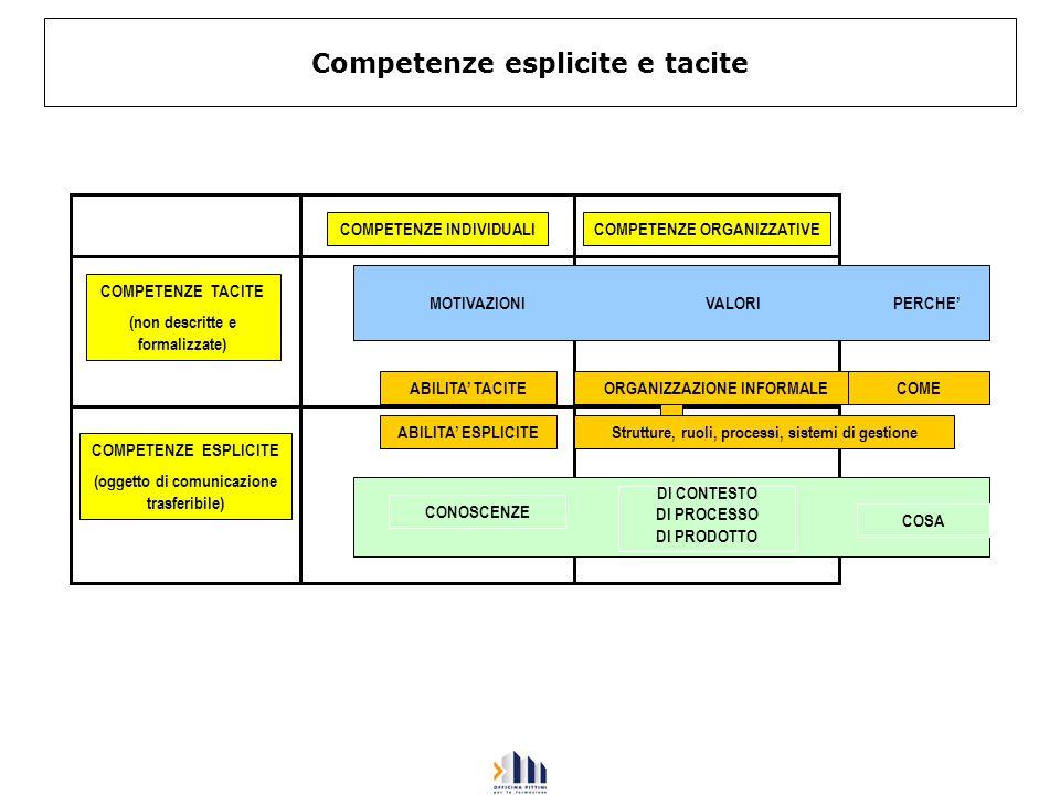 Competenze esplicite e tacite