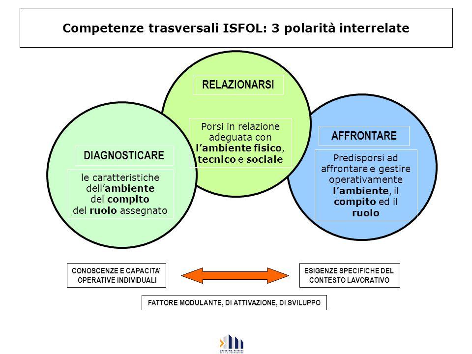 Competenze trasversali ISFOL: 3 polarità interrelate