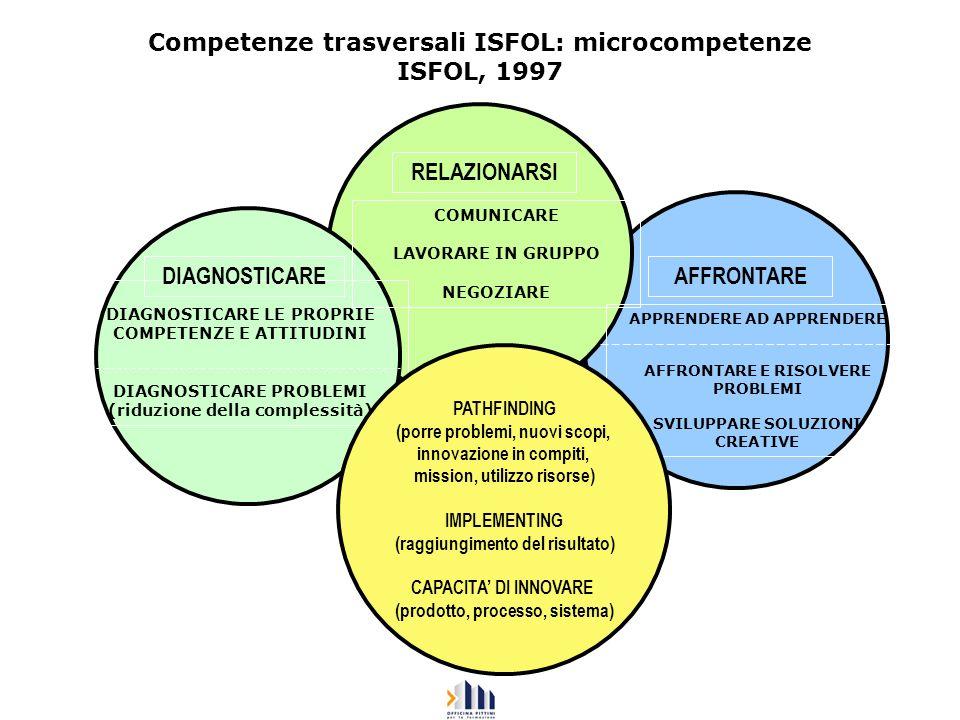 Competenze trasversali ISFOL: microcompetenze ISFOL, 1997