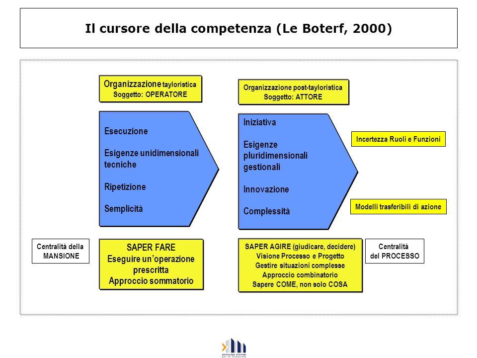 Il cursore della competenza (Le Boterf, 2000)