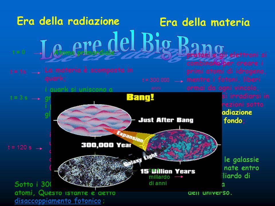 Le ere del Big Bang Era della radiazione Era della materia