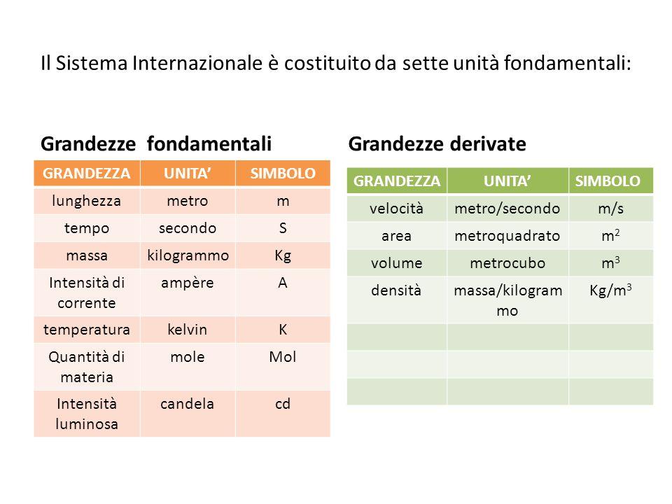 Il Sistema Internazionale è costituito da sette unità fondamentali: