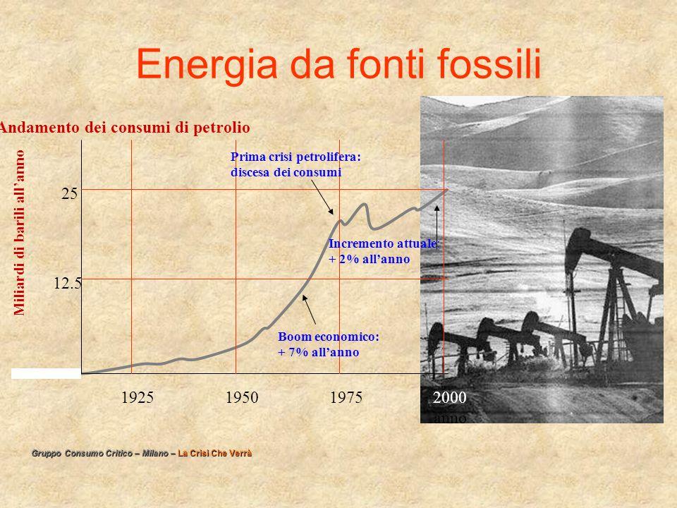 Energia da fonti fossili