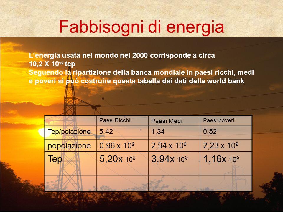 Fabbisogni di energia Tep 5,20x 109 3,94x 109 1,16x 109 popolazione