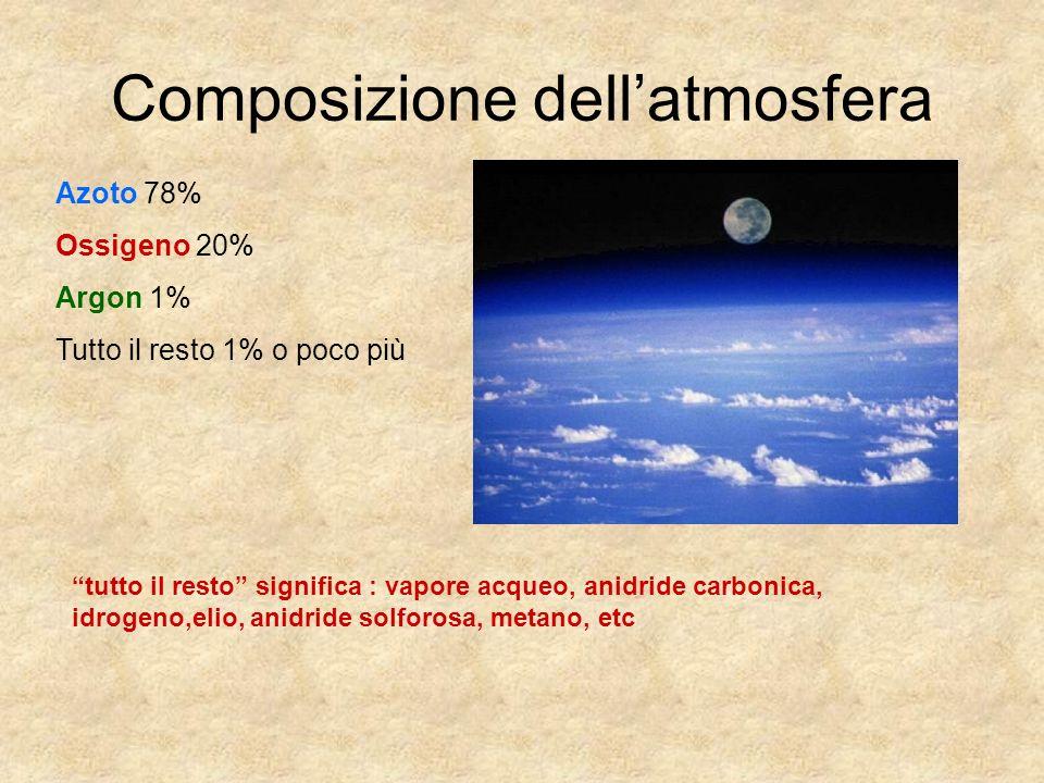 Composizione dell'atmosfera