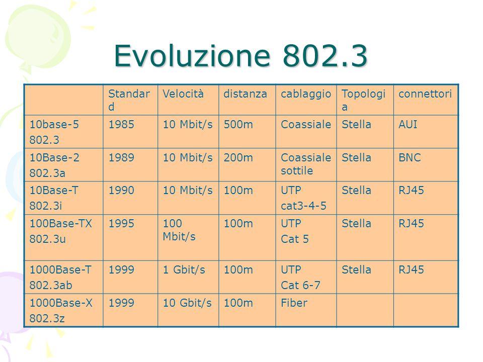 Evoluzione 802.3 Standard Velocità distanza cablaggio Topologia