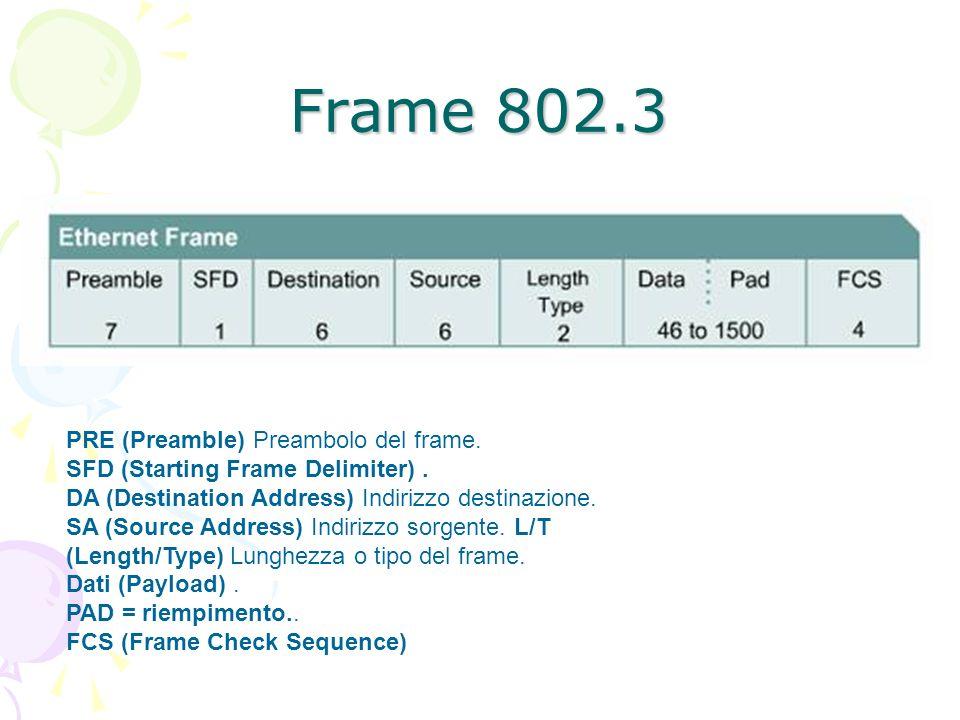 Frame 802.3 PRE (Preamble) Preambolo del frame.