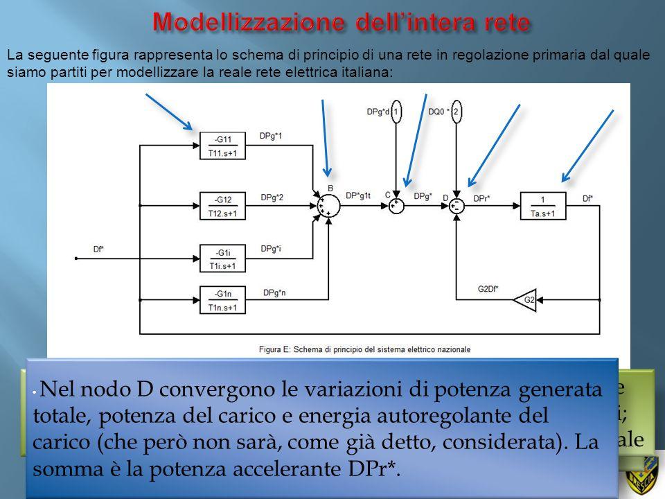 Modellizzazione dell'intera rete