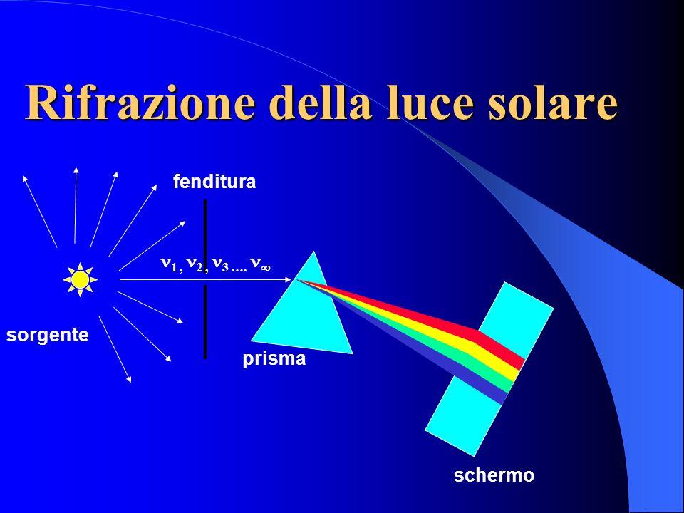 Rifrazione della luce solare