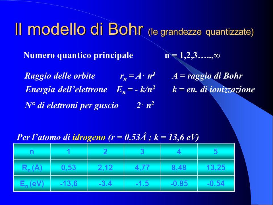 Il modello di Bohr (le grandezze quantizzate)