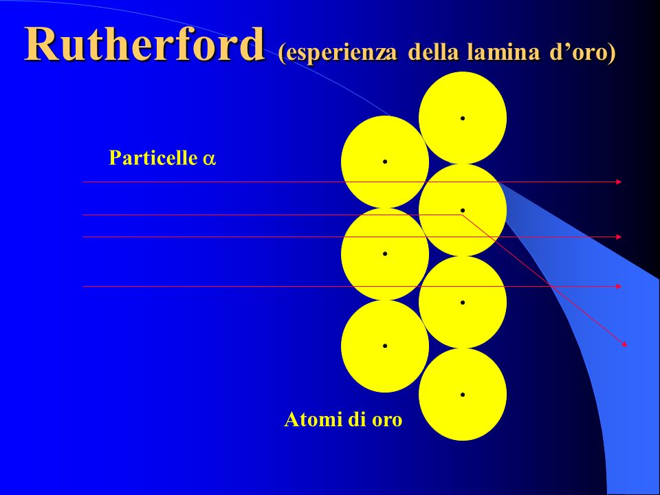 Rutherford (esperienza della lamina d'oro)