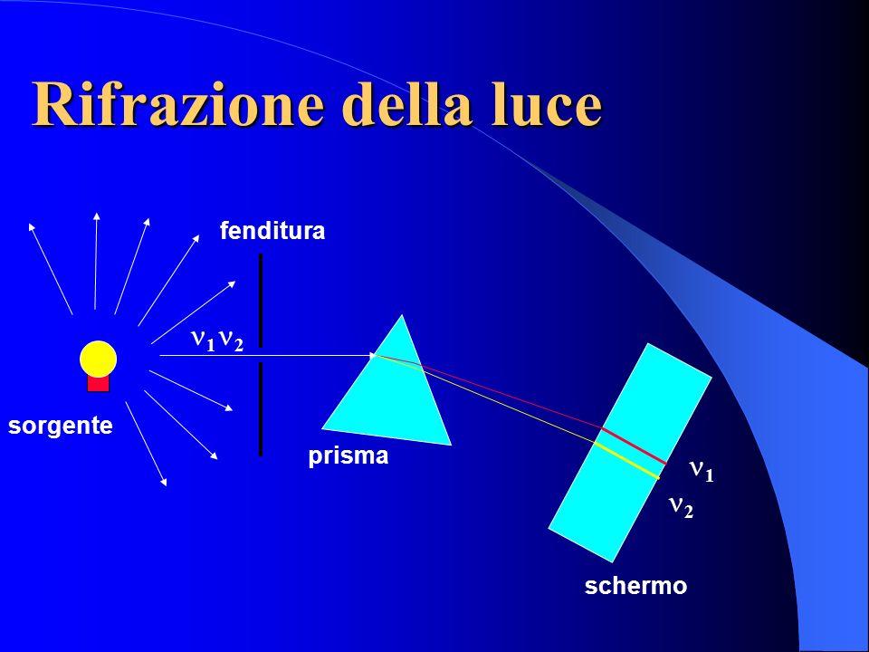 Rifrazione della luce fenditura sorgente 1 2 prisma schermo 1