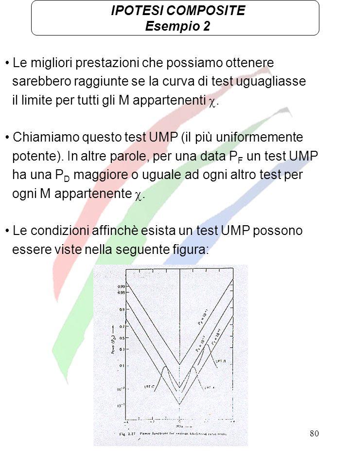 IPOTESI COMPOSITE Esempio 2. Le migliori prestazioni che possiamo ottenere. sarebbero raggiunte se la curva di test uguagliasse.