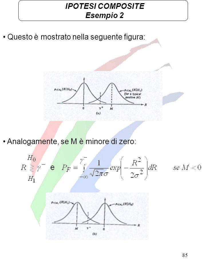 IPOTESI COMPOSITE Esempio 2. Questo è mostrato nella seguente figura: Analogamente, se M è minore di zero: