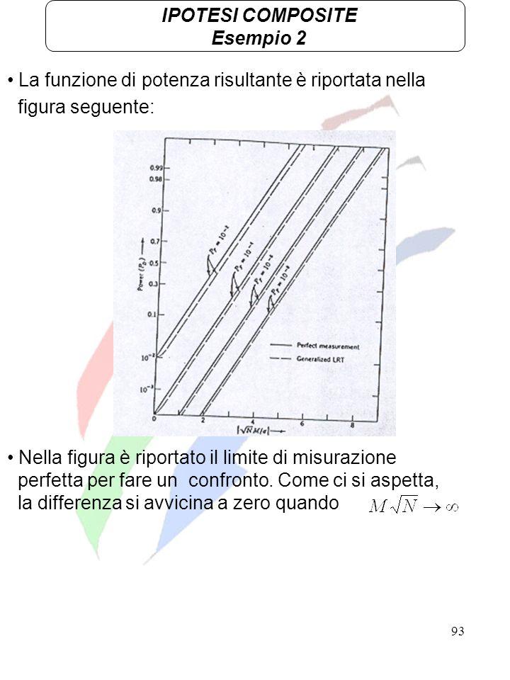 IPOTESI COMPOSITE Esempio 2. La funzione di potenza risultante è riportata nella. figura seguente: