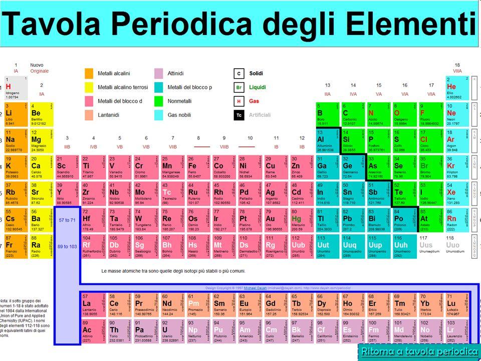 Ritorna a tavola periodica