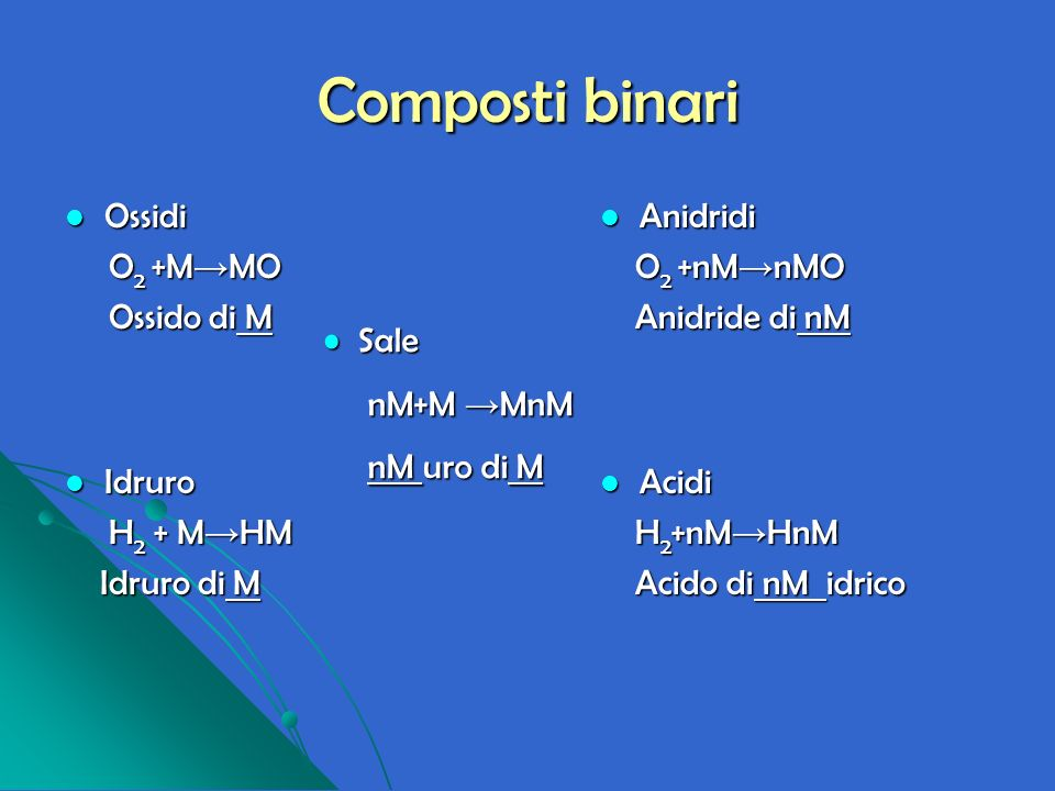 Composti binari Ossidi O2 +M→MO Ossido di M Anidridi O2 +nM→nMO