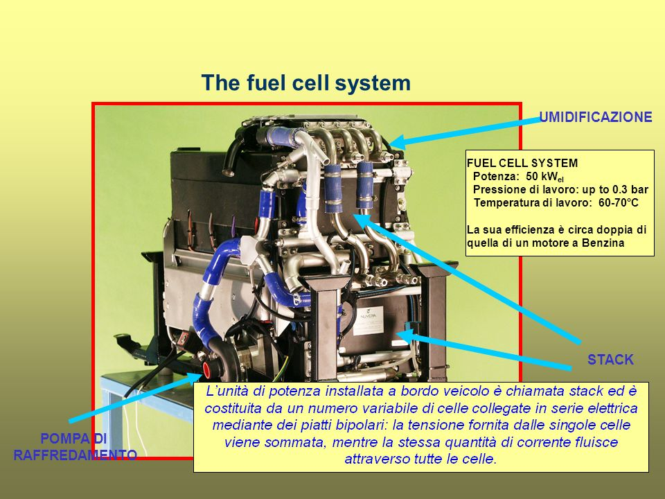 The fuel cell system UMIDIFICAZIONE STACK POMPA DI RAFFREDAMENTO