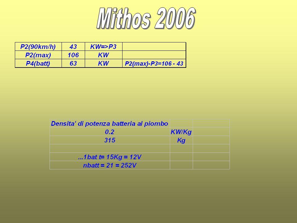 Mithos 2006