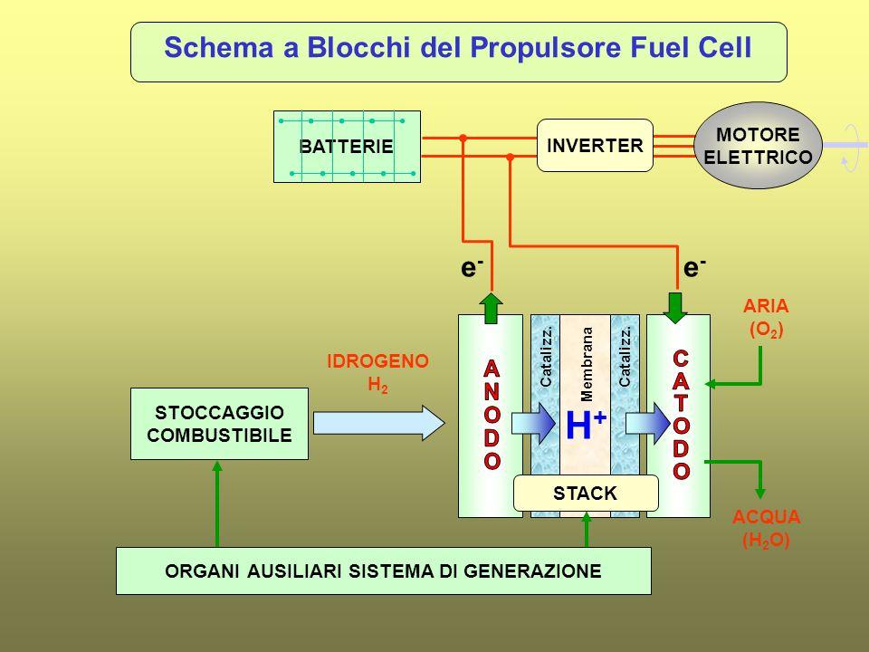 H+ Schema a Blocchi del Propulsore Fuel Cell e- e- MOTORE BATTERIE