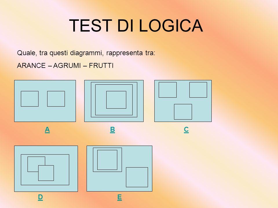 TEST DI LOGICA Quale, tra questi diagrammi, rappresenta tra: