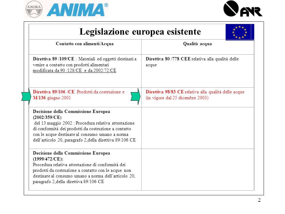 Legislazione europea esistente